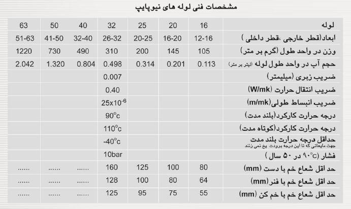 جدول قیمت نیوپایپ