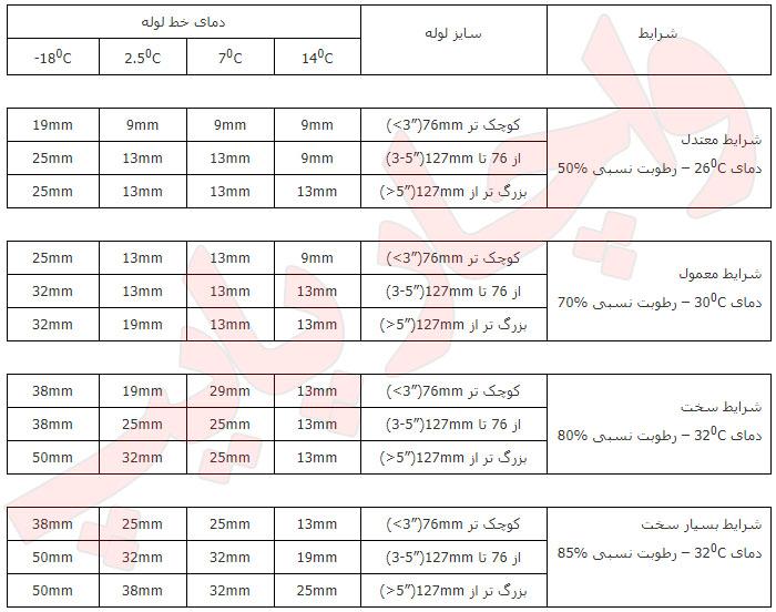 ضخامت های پیشنهادی برای عایق الاستومری لوله ها در شرایط مختلف