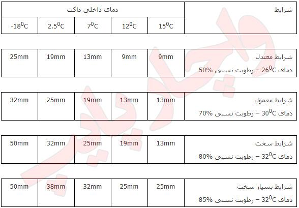 جدول ضخامت عایق الاستومری ضخامت های پیشنهادی برای کانال ها در شرایط مختلف